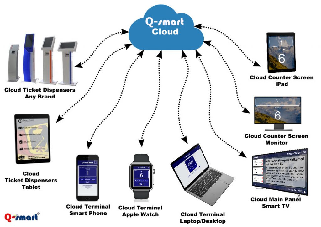 qsmart-cloud-topology