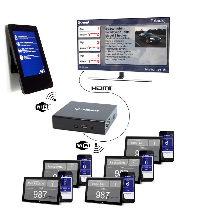qsmart tablet queue system