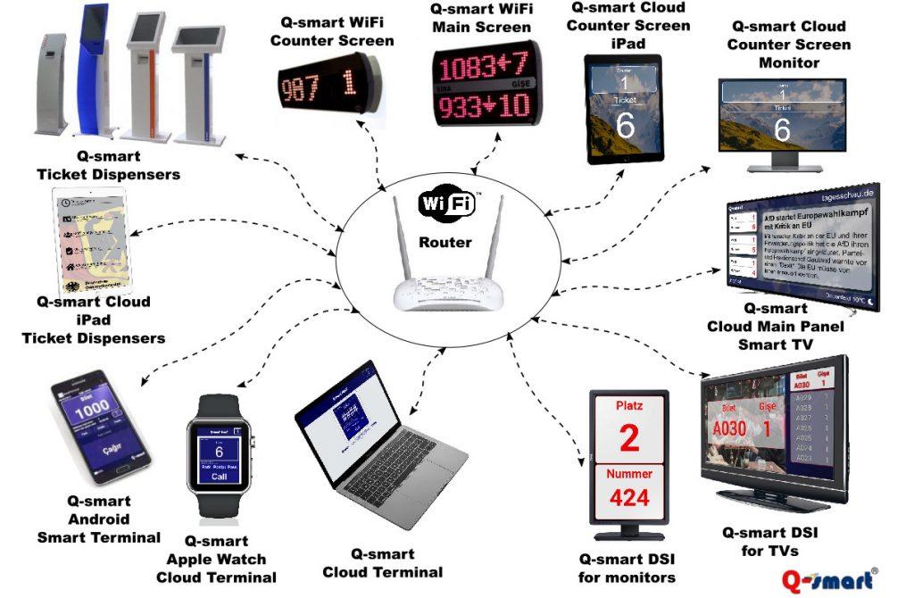 qsmart wifi siramatik sistemi